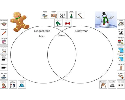 Gingerbread Man Snowman Venn Diagram